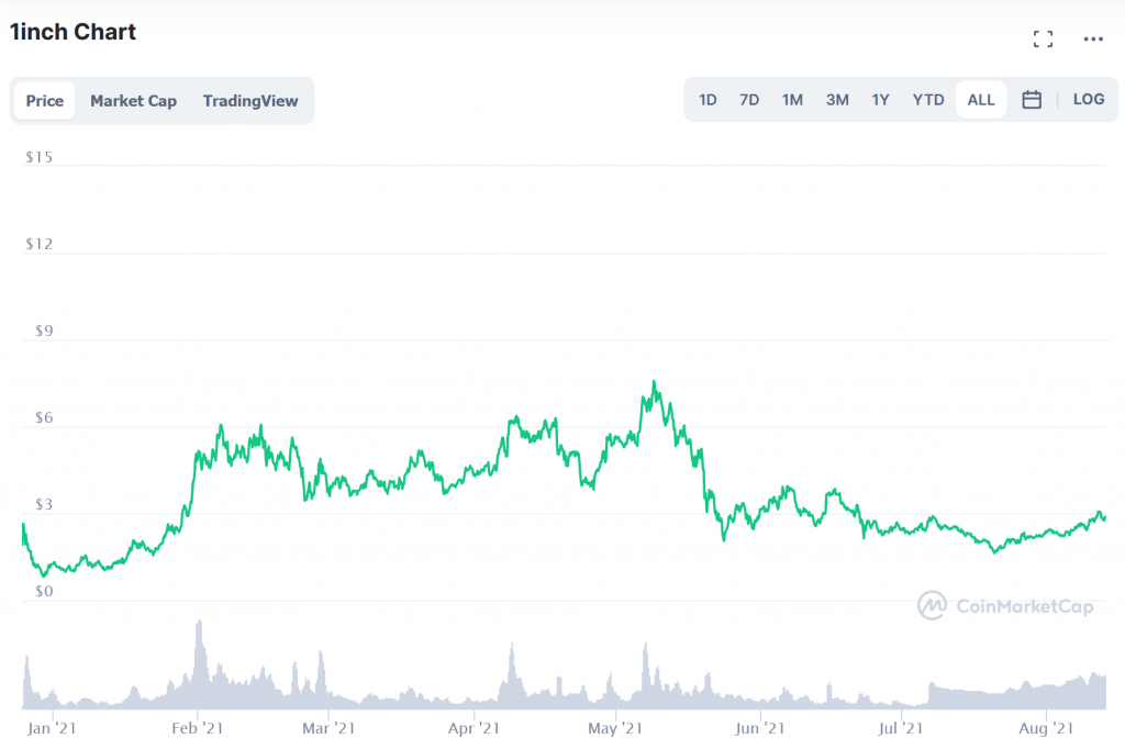1inch chart price