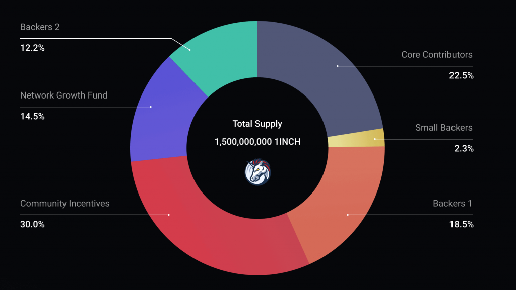 1inch token total supply