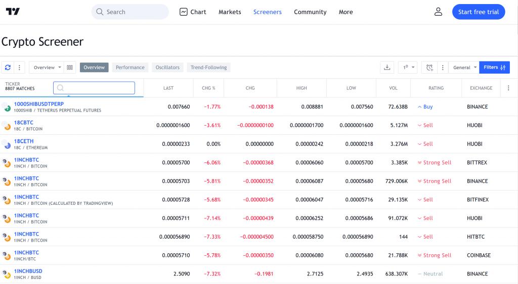 TradingView Crypto Screener