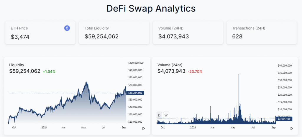 Defi Swap analytics
