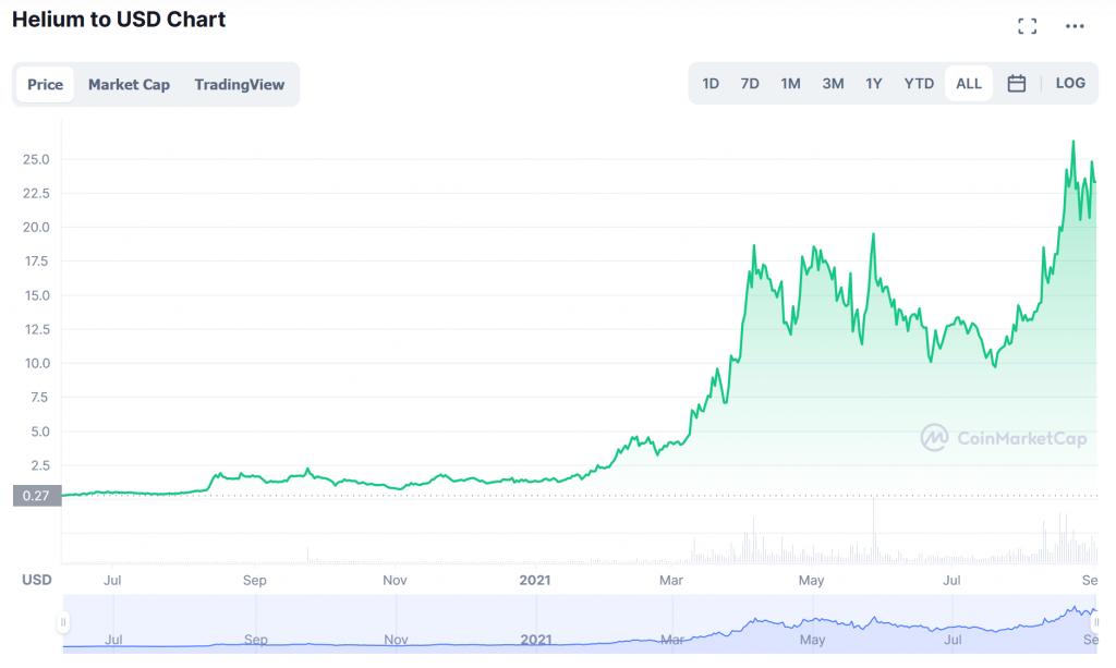 Helium HNT market price