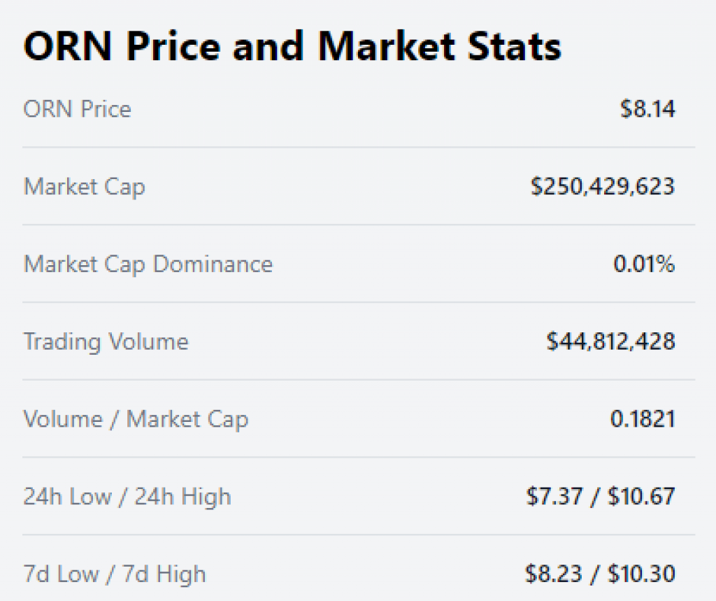 ORN Price and Market Stats