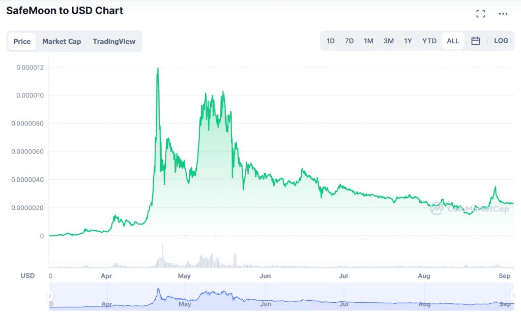 Safemoon marketprice chart