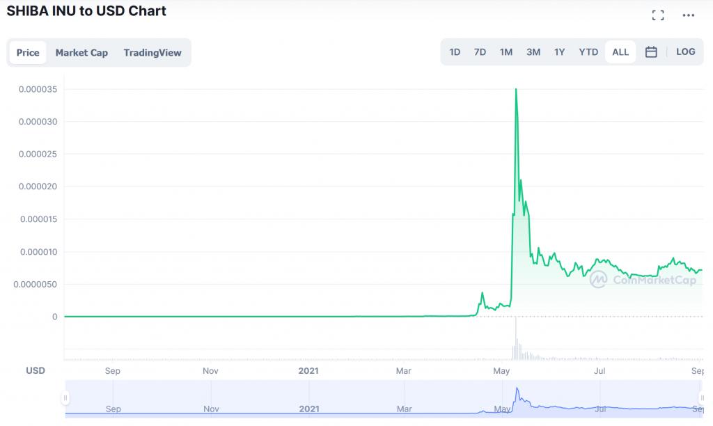 Shiba inu token chart