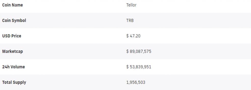 Tellor (TRB) Token Price Prediction summary