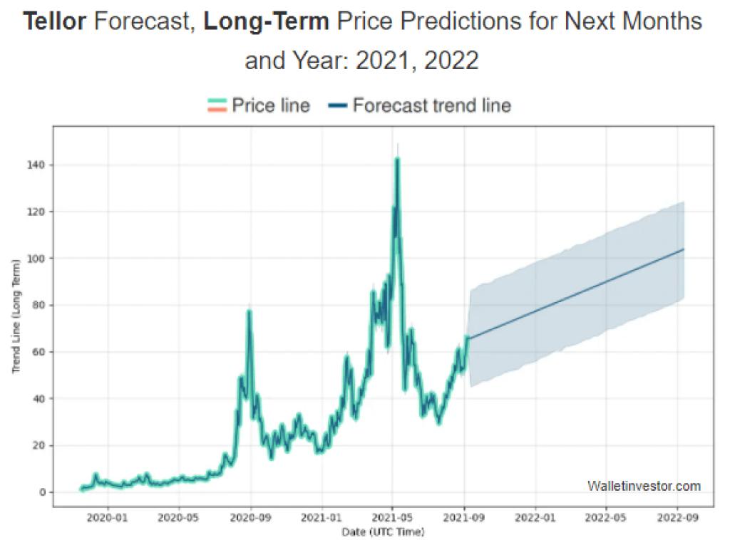 Tellor (TRB) Token Price Prediction Market Price prediction 2021 2022