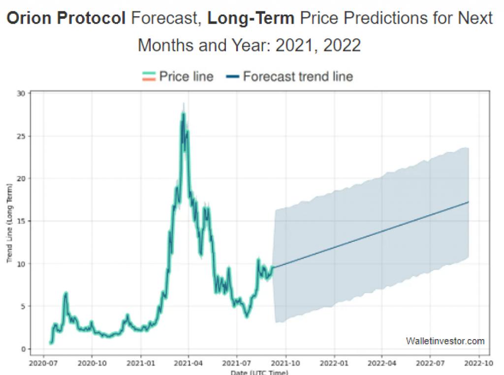 orion price prediction wallet investitor